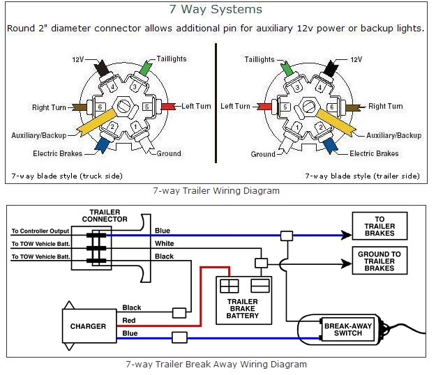 Tralier-Diagram